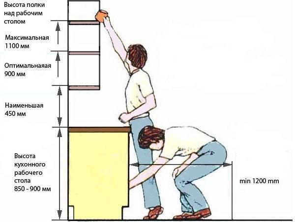 Расстояние между верхними и нижними шкафами на кухне (22 фото): какое должно быть расстояние между верхом и низом кухонного гарнитура, между столом и навесным шкафом?