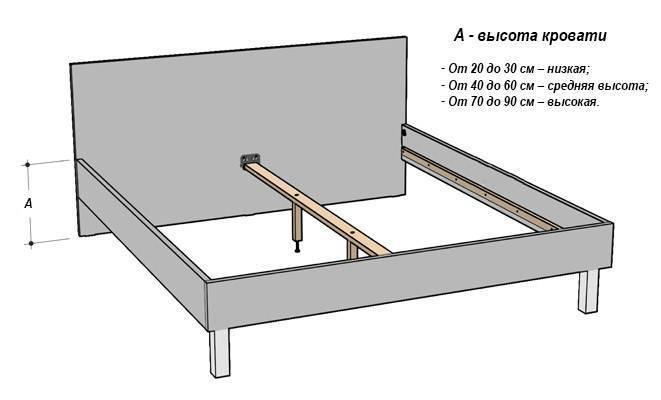 Какие размеры бывают у односпальной кровати (54 фото): стандартные и необычные габариты, 90 х 200 и 190 х 90, 160 х 80 и 150 х 200, гост длины и ширины