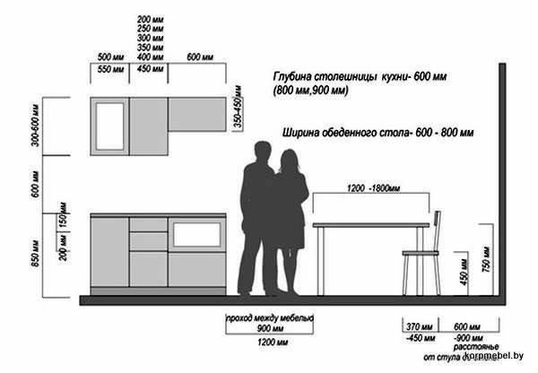 Каким должно быть расстояние между верхними и нижними шкафами кухни