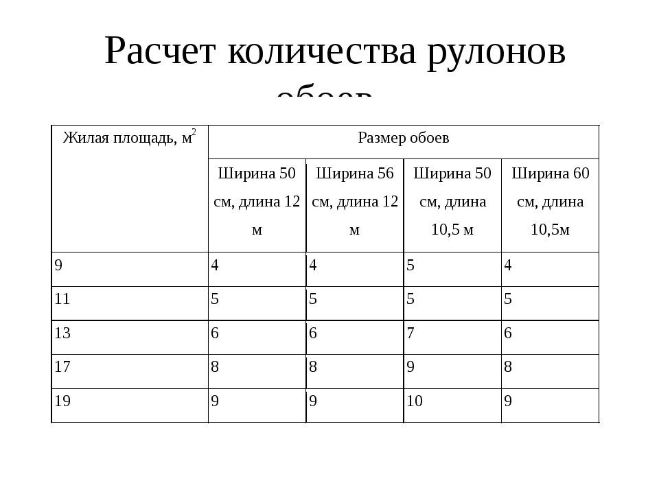 Размеры обоев: стандарты, сколько в рулоне метров