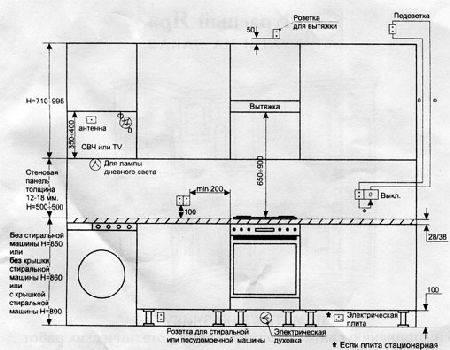 На какой высоте вешать кухонные шкафы? 14 фото стандарты расстояния от пола и от рабочей поверхности до верхних шкафчиков