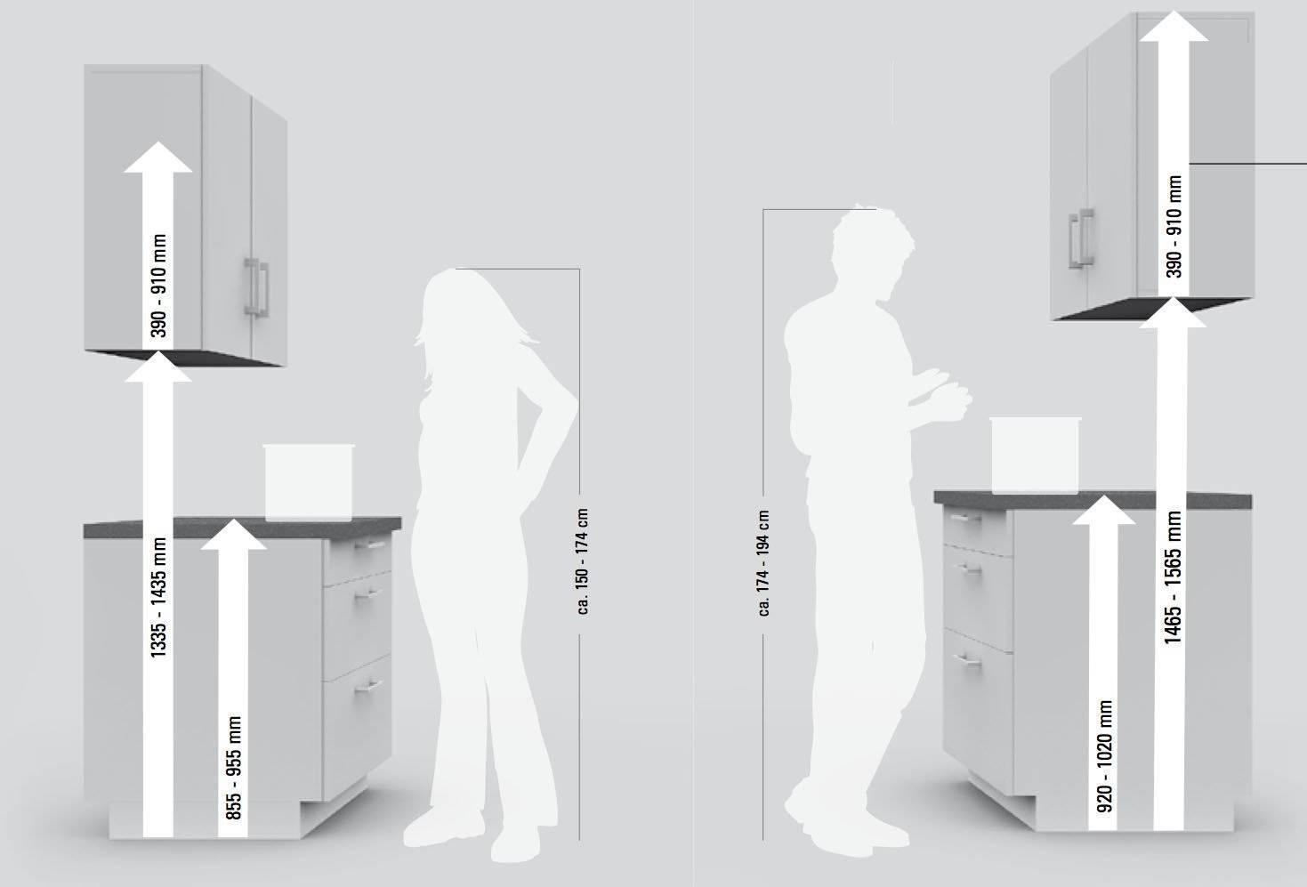 На какой высоте вешать кухонные шкафы: установка навесного кухонного гарнитура