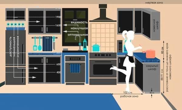 На какой высоте вешать кухонные шкафы на стену?