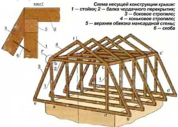 Виды мансардных крыш с описанием и характеристикой, а также особенности монтажа и эксплуатации