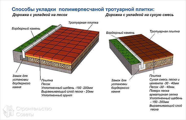Технология укладки тротуарной плитки на песок – подробная инструкция