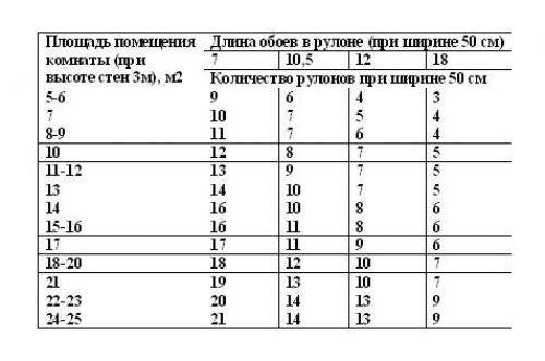 Размер обоев в рулоне: основные показатели