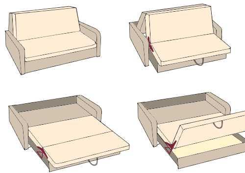 Диван честер своими руками: чертежи и схемы, инструкция по сборке