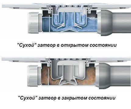Конструкция и монтаж трапа для душа в полу под плитку