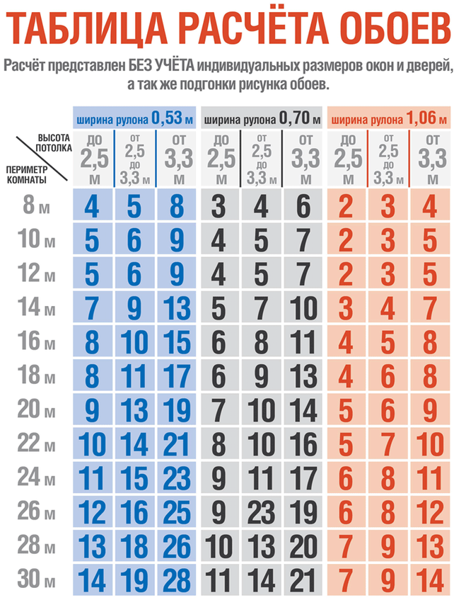 Сколько метров в рулоне обоев: как посчитать квадратуру