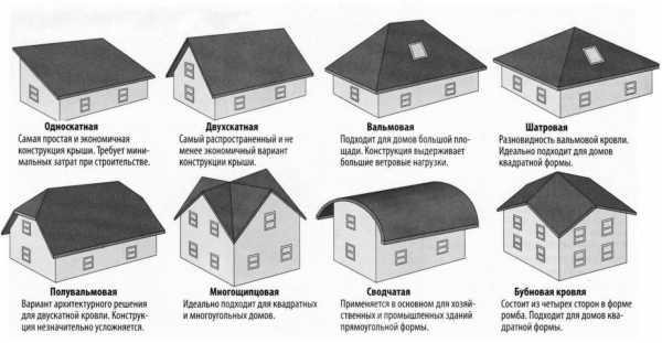 Виды и особенности мансардной крыши